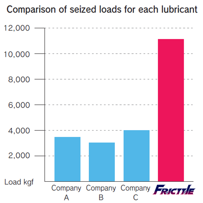 FRICTTLE Premium Lubricant: Comparison of Seizure Load of Some Lubricants